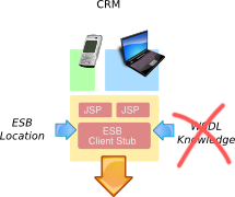 Example of an ESB - Consumer