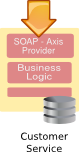 Example of a SOA - Provider