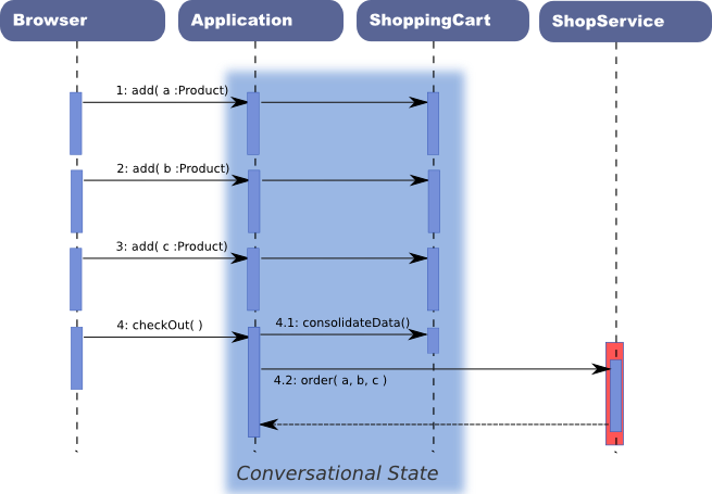 The consumer application maintains the conversational state with the browser/user