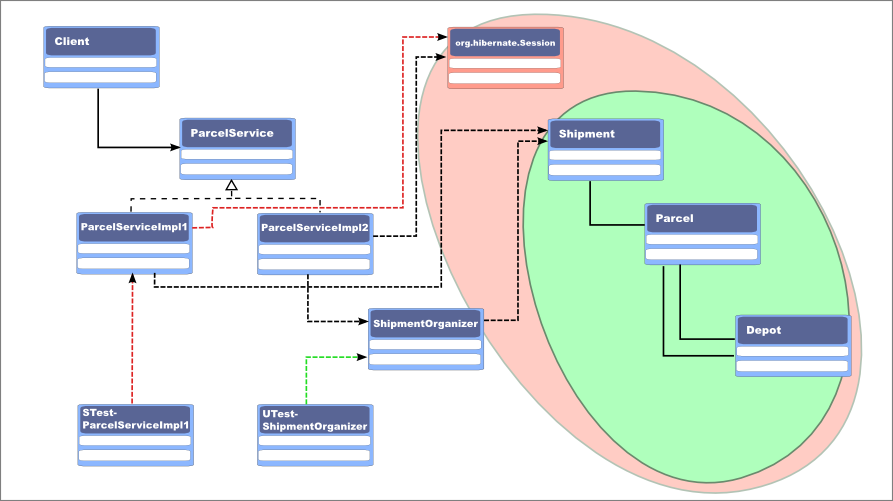 Class diagram of both implementations