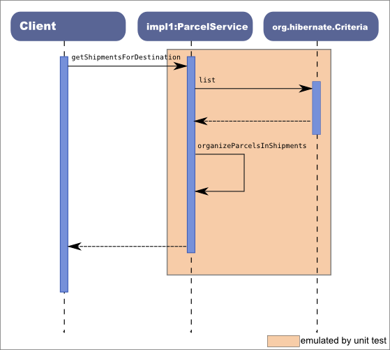 Sequence diagram for coupled implementation